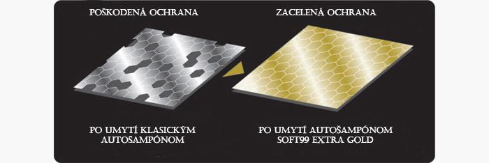 Oprava ochranných povlakov autošampónom SOFT99 Extra Gold